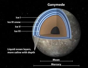Imagen de la NASA mostrando la composición de Ganímedes