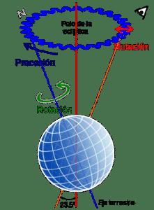 Explicación de la nutación y la precesión