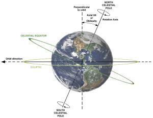 En esta imagen puedes ver: la eclíptica (que es el plano en el que se mueve la órbita de la Tierra), la oblicuidad del eje, y la rotación de la Tierra.