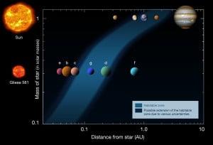 Comparación de las zonas habitables del Sol y la estrella Gliese 667