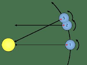 Esta imagen explica la diferencia entre el día sidéreo y el día solar. Entre las figuras 1 y 2 ha pasado un día sidéreo (las estrellas distantes siguen en la misma posición), pero no es hasta llegar a 3 cuando se completa el día solar (cuando el sol vuelve a estar en el mismo punto del cielo que el día anterior).