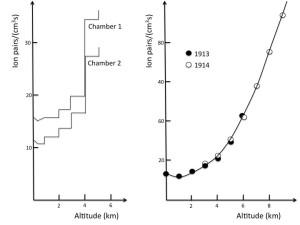 Este es el aumento de la ionización de la atmósfera tal y como lo midió Hess en 1912, y posteriormente Kolhörster en 1913 y 1914. Crédito: Alessandro De Angelis