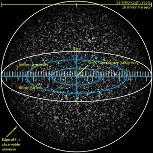 """Esta es una vista simulada del universo observable. La escala es tan grande, que los pequeños puntos que aparecen son enormes cantidades de supercúmulos galácticos. El nuestro, en el centro de la imagen, es demasiado pequeño para ser visto. Crédito: Usuario """"Azcolvin249"""" de Wikipedia"""