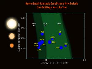 Desde el lanzamiento de Kepler, en 2009, se han encontrado doce planetas, con un tamaño inferior al doble del de la Tierra, dentro de las zonas habitables de sus estrellas. Crédito: NASA/N. Batalha and W. Stenzel