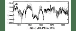 Estos son los datos de Kepler para los oscurecimientos detectados cada 20 días. Crédito: Cornell University Library