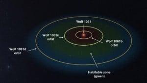 El Sistema Planetario de Wolf 1061. Crédito: UNSW