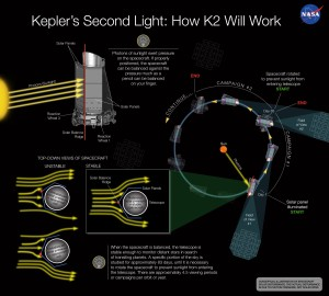 Esta imagen de la NASA explica, en inglés, el funcionamiento de Kepler en la misión K2. Crédito: NASA
