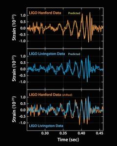 Esta imagen muestra las señales detectadas por los dos observatorios LIGO en Washington y Luisiana. Crédito: LIGO