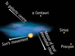 Esta ilustración muestra las diferentes direcciones en relación al centro galáctico. Tanto el del Sol, como el de la nube interestelar local. Crédito: ESA