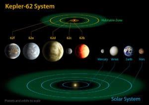 El sistema estelar de Kepler-62 comparado con el Sistema Solar (planetas y órbitas a escala). Crédito: NASA Ames/JPL-Caltech