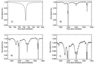 Estas imágenes muestran el flujo de luz de KIC 8462852 durante diferentes porciones de los 4 años de observaciones. Crédito: Boyajian et al.