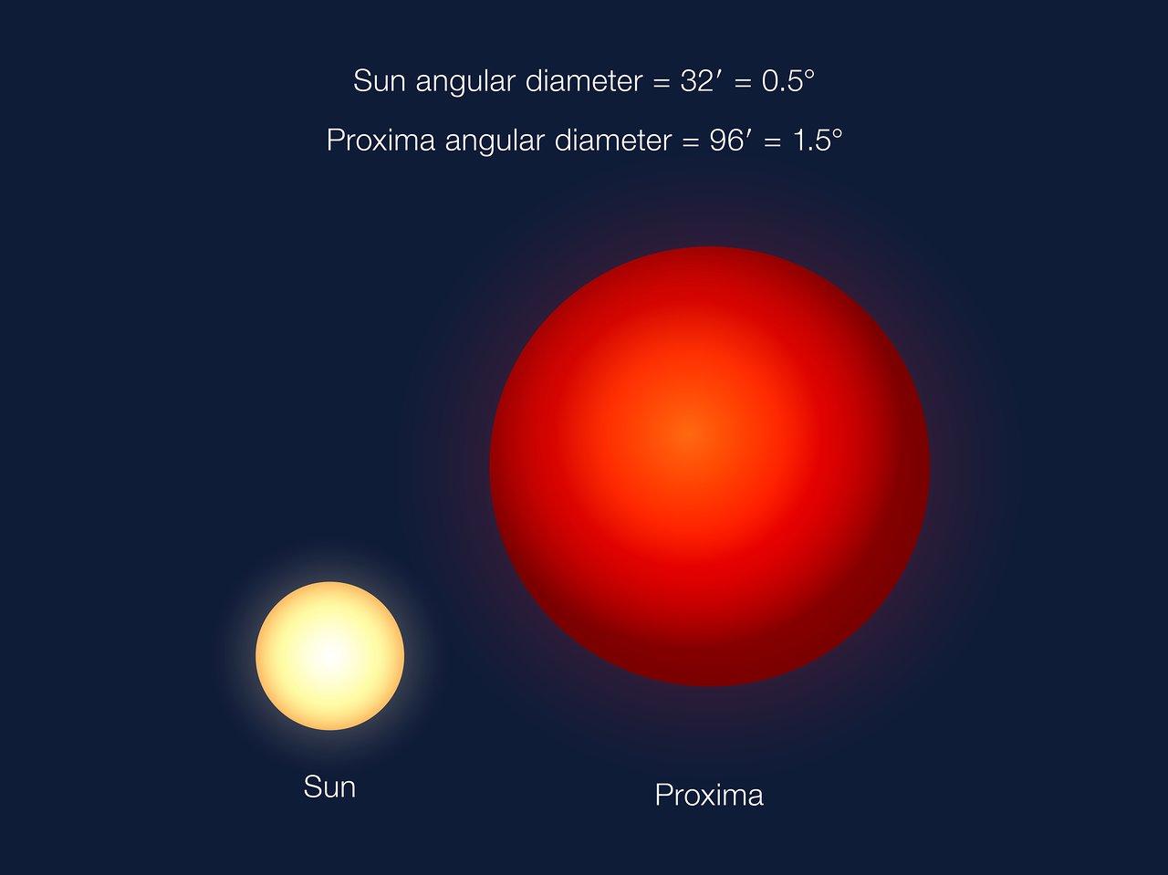 Aunque Próxima Centauri es mucho más pequeña que el Sol, en el cielo de Próxima B tiene un tamaño aparente el triple de grande que el Sol visto desde nuestro planeta. Crédito: ESO/G. Coleman