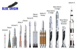 Esta imagen, de Blue Origin, muestra tanto su cohete orbital, New Glenn, como el Falcon Heavy de SpaceX, en una escala comparándolos con el tamaño de otros cohetes. Crédito: Blue Origin