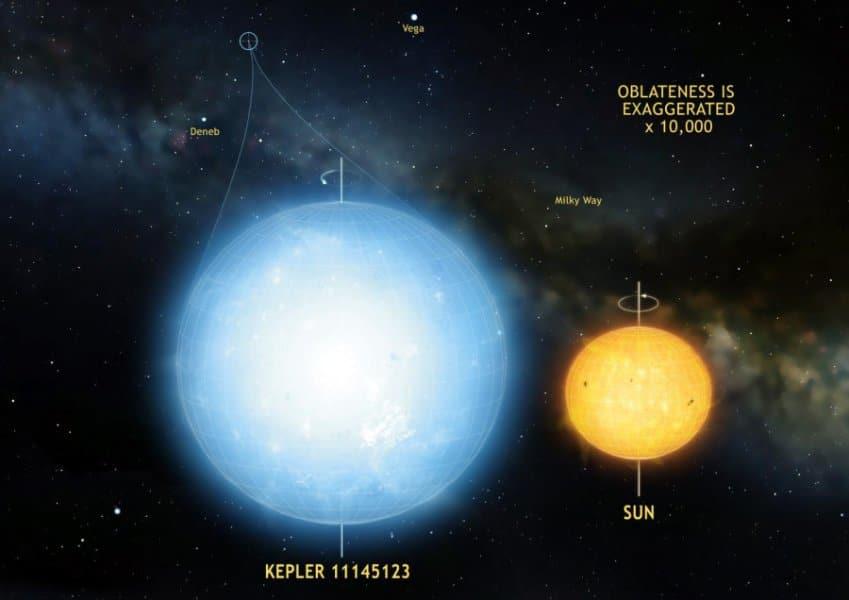 La estrella más esférica observada hasta la fecha
