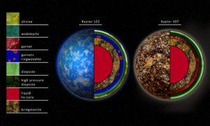 Este concepto artístico muestra la composición interna de dos planetas en los sistemas de Kepler 102 y Kepler 407. Crédito: Robin Dienel/Carnegie DTM