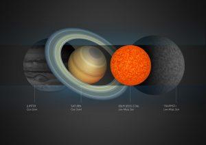 Comparación de Júpiter, Saturno, TRAPPIST-1 y la estrella más pequeña observada hasta la fecha.