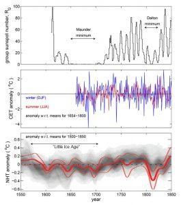 Comparación de diferentes datos durante el Mínimo de Maunder
