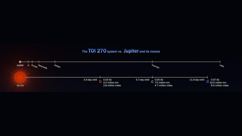 TOI 270 es una enana roja, por lo que sus planetas están mucho más cerca que los del Sistema Solar del Sol.