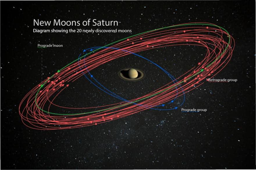 Descubren 20 nuevos satélites de Saturno