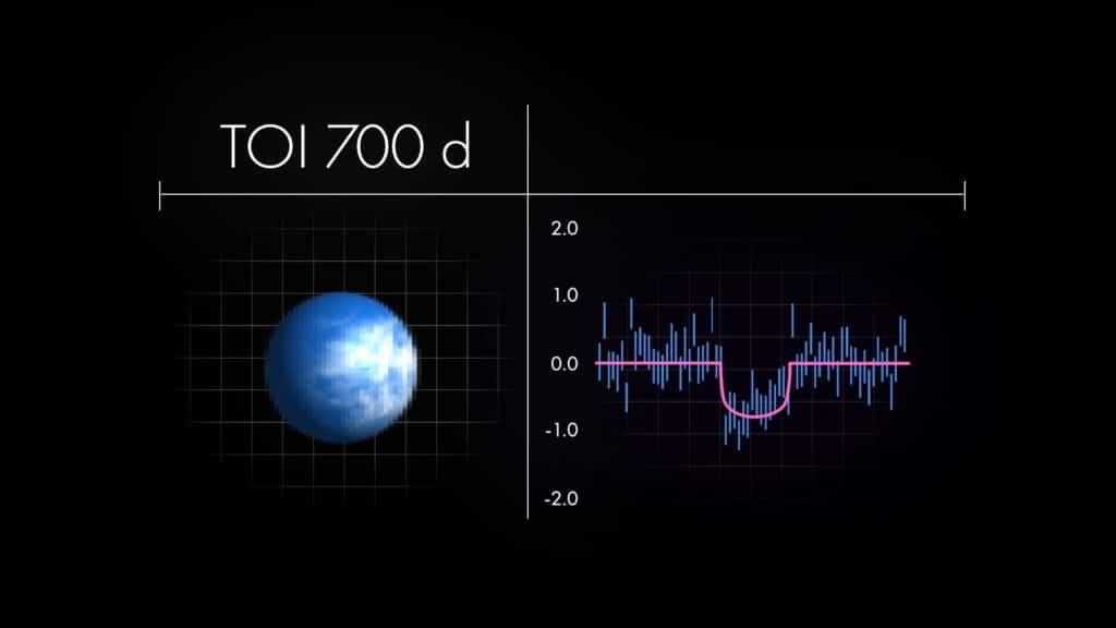 TOI 700 d estaría lo suficientemente cerca de la Tierra para ser estudiado en profundidad.