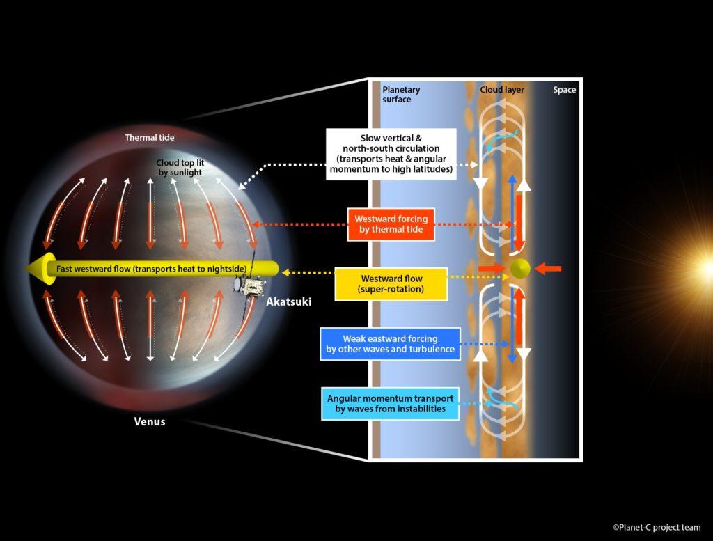¿Por qué rota tan rápido la atmósfera de Venus?