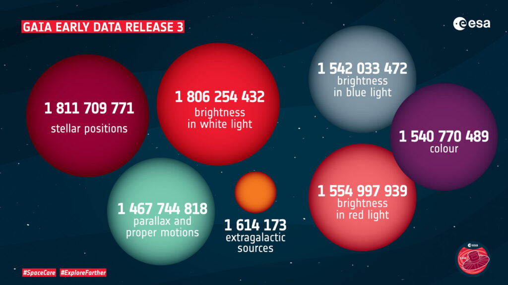 Gaia EDR3: un mapa de 1800 millones de estrellas